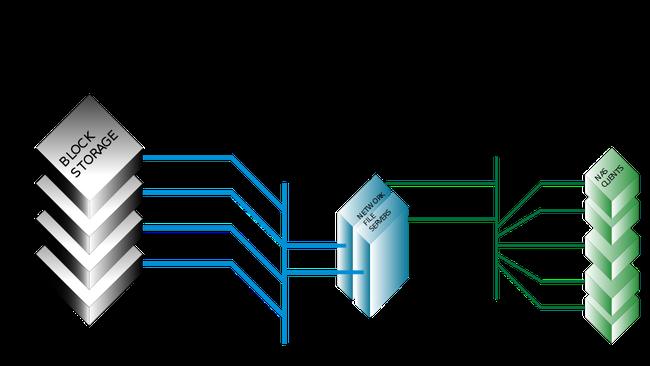SAN vs NAS: Hai công nghệ lưu trữ khi đặt lên bàn cân so sánh  - Ảnh 1.