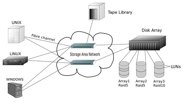 SAN vs NAS: Hai công nghệ lưu trữ khi đặt lên bàn cân so sánh  - Ảnh 2.