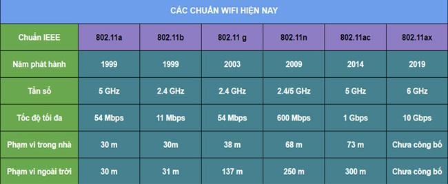 Wifi là gì mà ai ai cũng săn tìm, kết nối - Ảnh 2.
