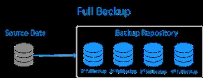 Backup là gì? Các hình thức backup dữ liệu doanh nghiệp cần triển khai - Ảnh 1.
