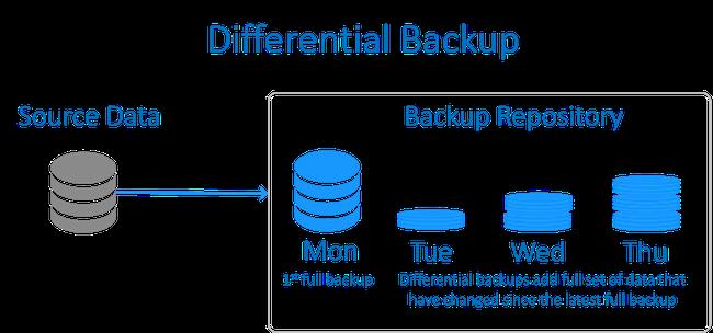 Backup là gì? Các hình thức backup dữ liệu doanh nghiệp cần triển khai - Ảnh 2.