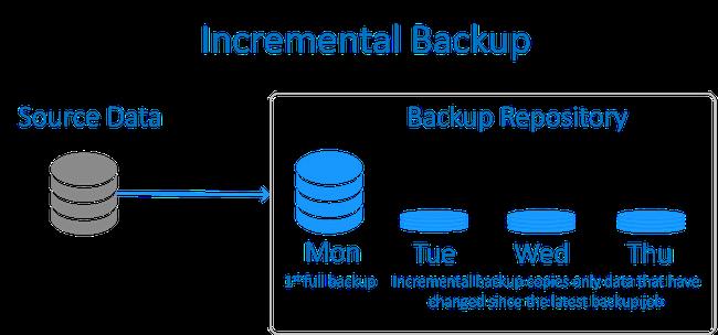 Backup là gì? Các hình thức backup dữ liệu doanh nghiệp cần triển khai - Ảnh 3.