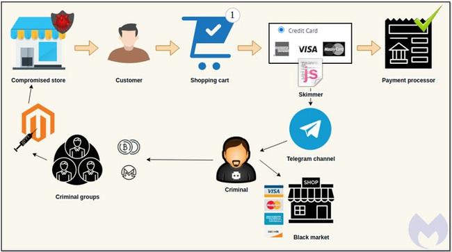 Hacker đã sử dụng telegram như thế nào trong quá trình đánh cắp thông tin thẻ tín dụng - Ảnh 1.