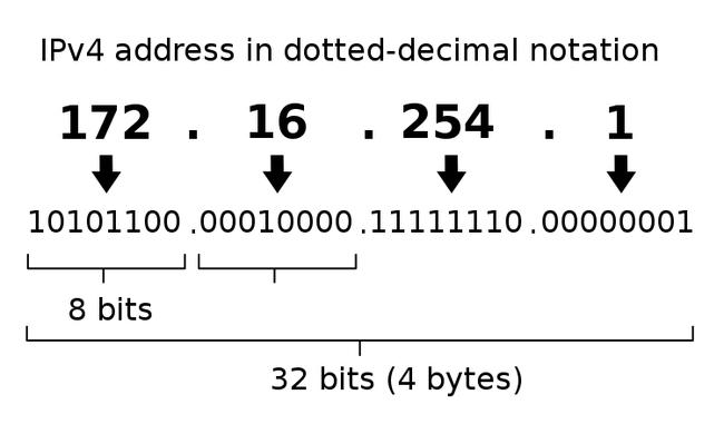 Khái niệm cơ bản về IP, Subnet mask, Gateway là gì? - Ảnh 1.
