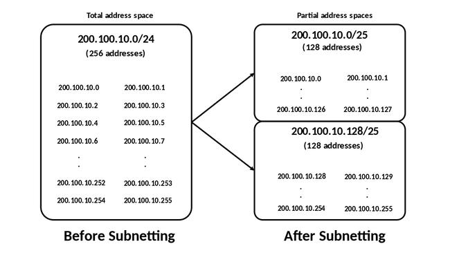 Khái niệm cơ bản về IP, Subnet mask, Gateway là gì? - Ảnh 2.