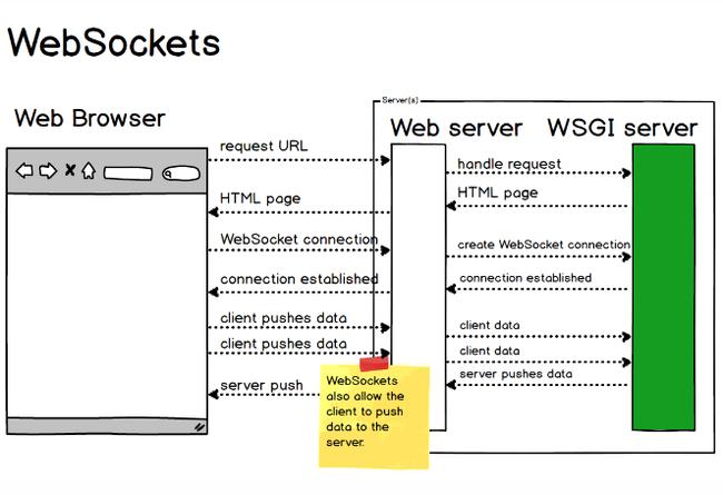 Websocket là gì? Ưu nhược điểm của Websocket khi sử dụng làm phương thức giao tiếp trong môi trường Internet - Ảnh 1.