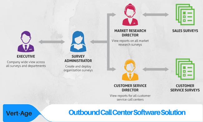 Outbound Call Center – Giải pháp marketing đơn giản mà ít tốn kém doanh nghiệp nào cũng có thể tận dụng - Ảnh 1.