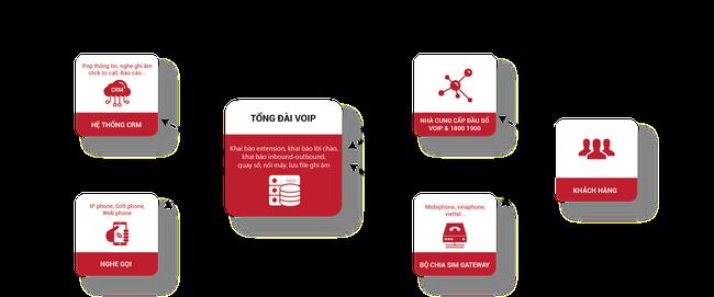 Outbound Call Center – Giải pháp marketing đơn giản mà ít tốn kém doanh nghiệp nào cũng có thể tận dụng - Ảnh 2.