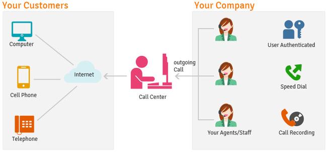 Outbound Call Center – Giải pháp marketing đơn giản mà ít tốn kém doanh nghiệp nào cũng có thể tận dụng - Ảnh 4.