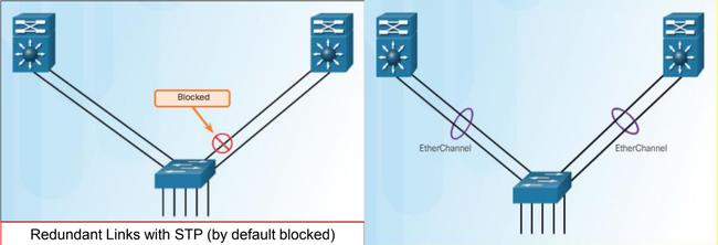 Tìm hiểu cơ bản về giao thức Etherchannel và cấu hình trên Switch Cisco - Ảnh 1.