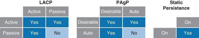 Tìm hiểu cơ bản về giao thức Etherchannel và cấu hình trên Switch Cisco - Ảnh 3.