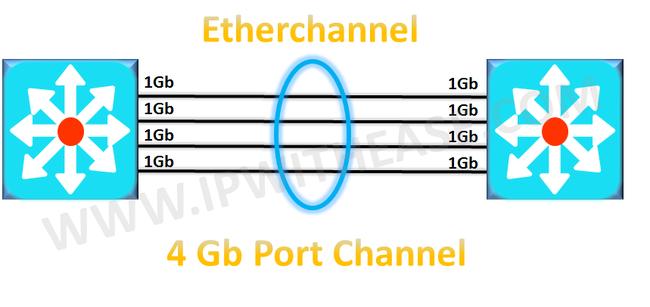 Tìm hiểu cơ bản về giao thức Etherchannel và cấu hình trên Switch Cisco - Ảnh 2.