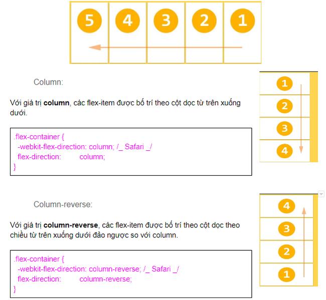 Hướng dẫn sử dụng Flexbox căn bản cho người mới bắt đầu - Ảnh 4.