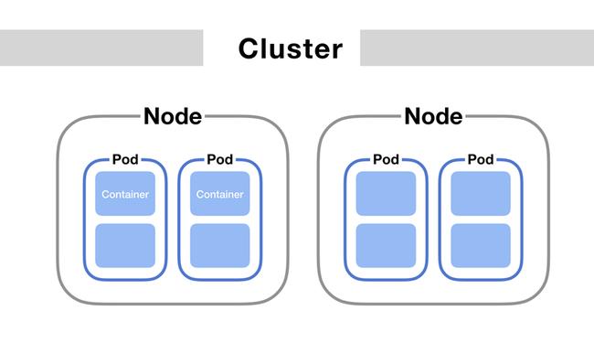 Tạo và xóa cluster trong Kubernetes ở Kubernetes Engine của BizFly Cloud - Ảnh 1.