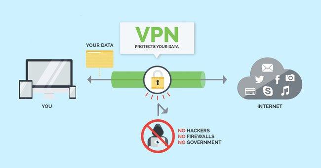 Theo bạn VPN có bị xâm nhập không? Cùng BizFLy Cloud phân tích nhé - Ảnh 1.