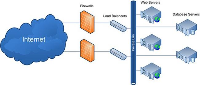 Giải pháp cân bằng tải web server quan trọng như thế nào đối với doanh nghiệp? - Ảnh 1.