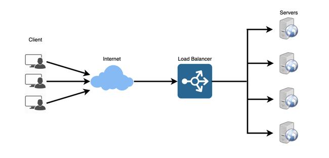 Giải pháp cân bằng tải web server quan trọng như thế nào đối với doanh nghiệp? - Ảnh 2.