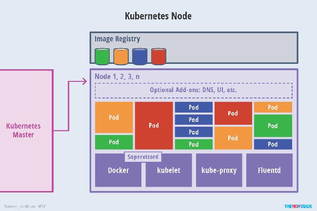 Kubernetes là gì? Vai trò và các thuật ngữ phổ biến - Ảnh 4.