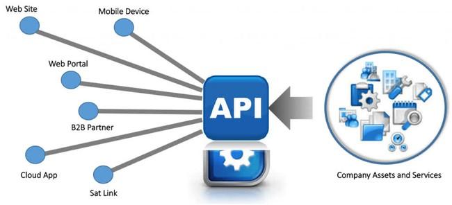 API là gì? Phân loại và Ví dụ về API - Ảnh 3.