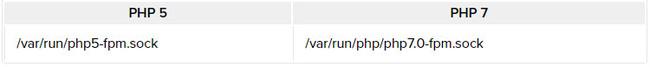 Hướng dẫn nâng cấp lên PHP 7 trên Ubuntu 14.04 - Ảnh 1.