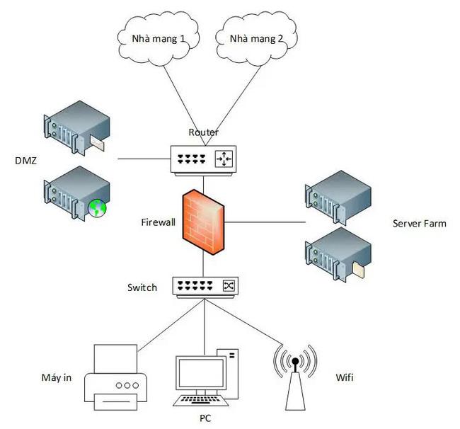 Những thông tin cần biết về sơ đồ hệ thống mạng LAN trong công ty - Ảnh 2.
