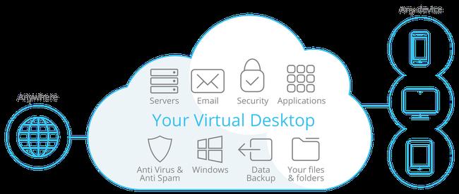 Cloud Desktop là gì-2