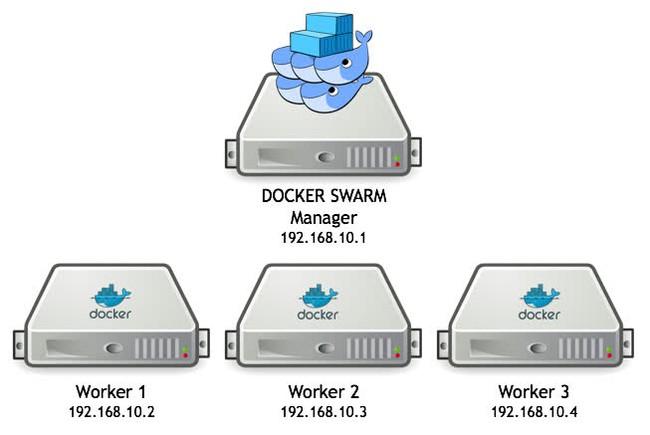 Docker Swarm là gì? Những kiến thức cơ bản về Docker Swarm - Ảnh 6.