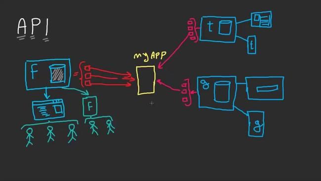 Tầm quan trọng của API