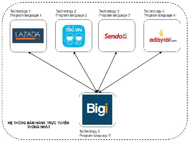 Nhiều website lớn đang sử dụng Web API