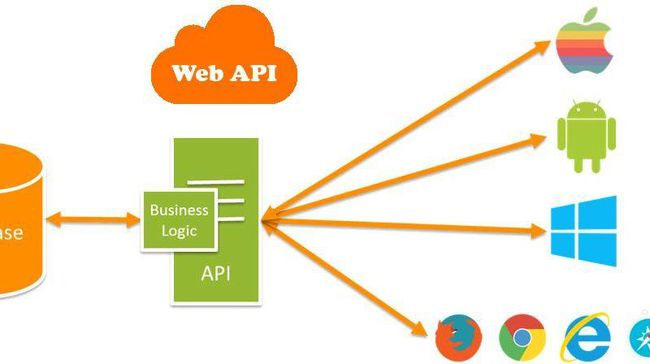 Ứng dụng Web API trong hệ thống website