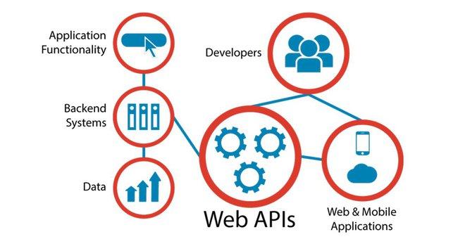 Web API là gì? Tính năng và cách hoạt động của Web API - Ảnh 1.