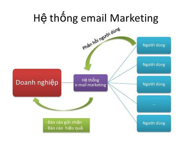 Tại sao doanh nghiệp nên dùng email marketing? - Ảnh 1.