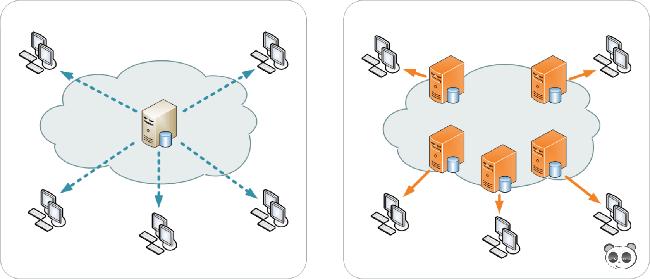 Những lợi ích khi sử dụng dịch vụ tăng tốc website CDN - Ảnh 1.