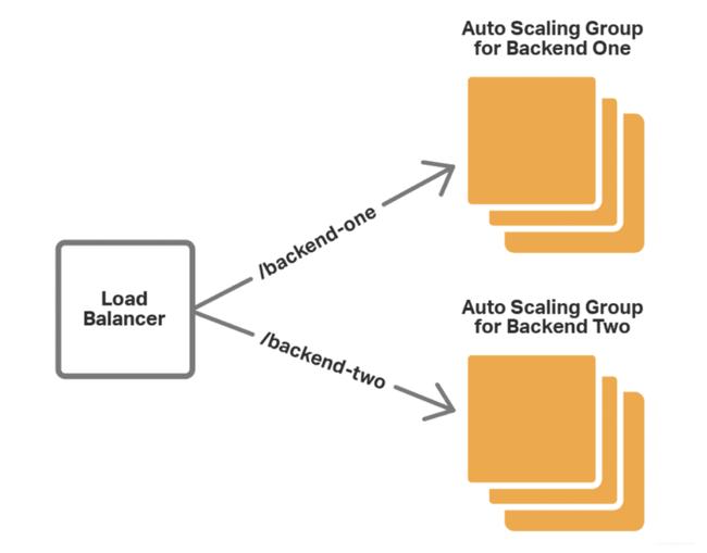 Nguyên nhân, cách phòng ngừa và khắc phục quá tải server - Ảnh 1.