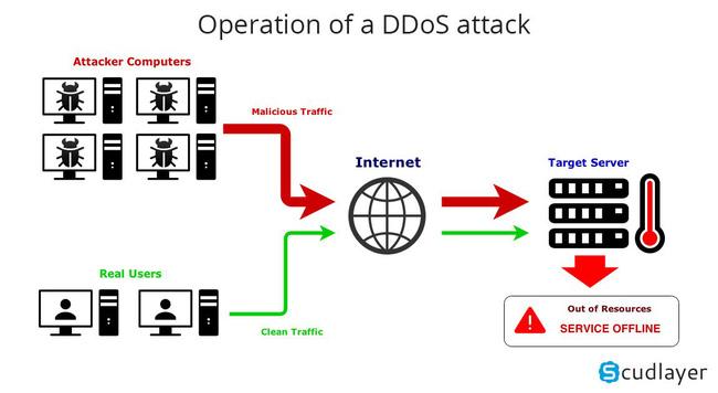 DOS, DDOS là gì? Những kỹ thuật hạn chế tấn công DOS, DDOS tốt nhất hiện nay - Ảnh 2.