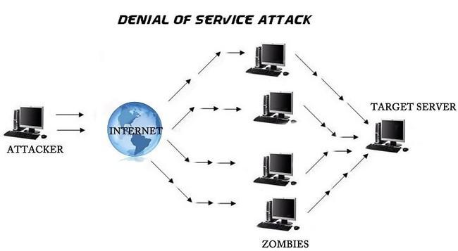 So sánh tấn công DOS và DDOS và các biện pháp phòng thủ chúng hiệu quả - Ảnh 1.