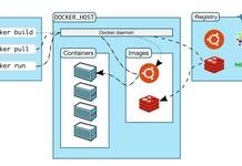 Container Registry hoạt động như thế nào? Minh họa với BizFly Container Registry