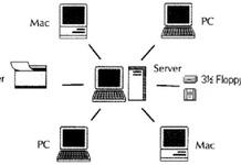 Những thông tin cần biết về sơ đồ hệ thống mạng LAN trong công ty
