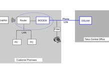 ADSL là gì, cơ chế hoạt động, ứng dụng của ADSL và so sánh với FTTH