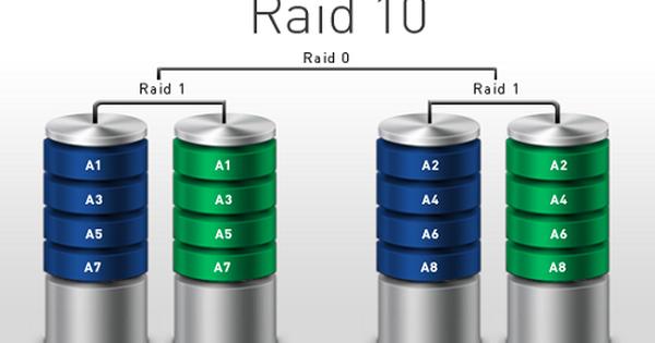 Raid là gì? Những điều phải biết về công nghệ RAID