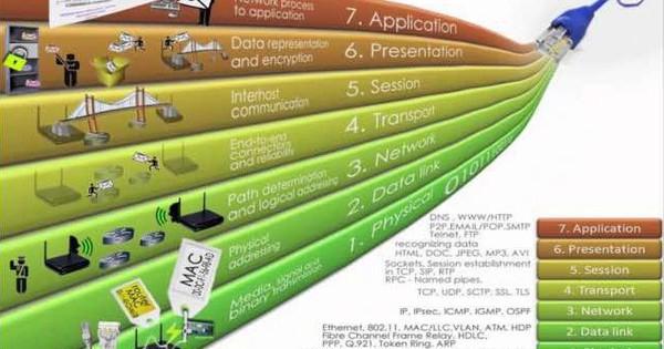 Tìm hiểu về mô hình OSI là gì? Các lớp trong mô hình OSI