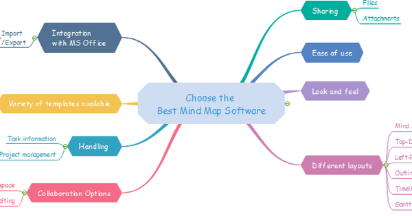 Top 10 phần mềm mindmap miễn phí tốt nhất 2021