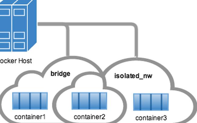 Cơ bản về Docker Network
