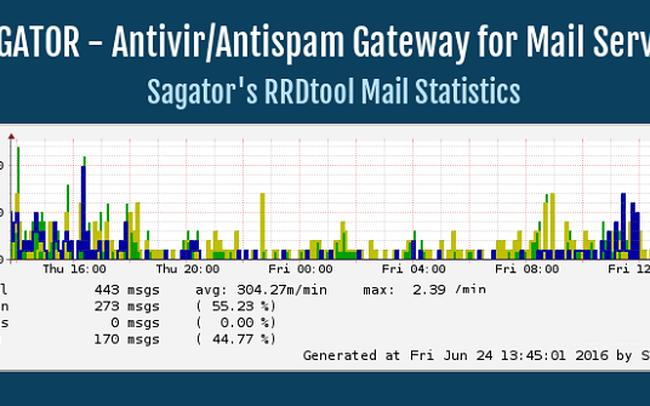 Hướng dẫn tích hợp Sagator – Antivirus/Amtispam Gateway để bảo vệ máy chủ Mail Linux