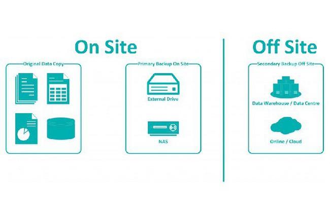 Tìm hiểu phương pháp Backup dữ liệu Offsite backup và Onsite backup