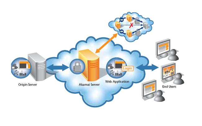 Tìm hiểu tổng quan về Web Server