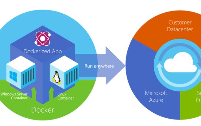 Windows Container, Docker trên Windows Server