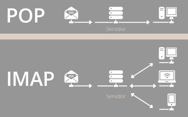Phân biệt POP3 (Post Office Protocol phiên bản 3) và IMAP (Internet Message Access Protocol) trong Mail Server