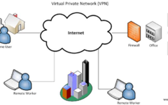VPN là gì? Những lợi ích khi sử dụng VPN