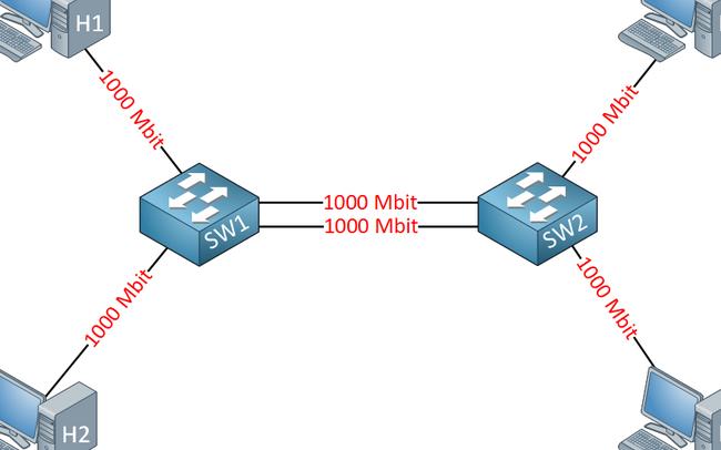 Tìm hiểu cơ bản về giao thức Etherchannel và cấu hình trên Switch Cisco